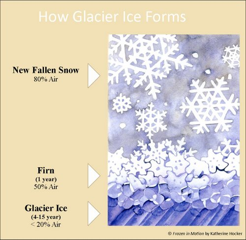 18 February 2012 ICE and Glaciers!!! | PolarTREC
