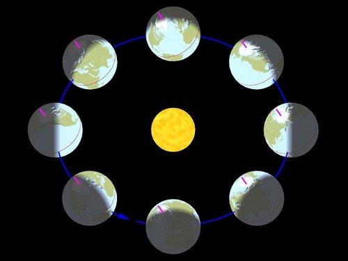 Earth rotate