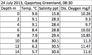 Qaqortoq water Temperature, Salinity, and Dissolved Oxygen Data