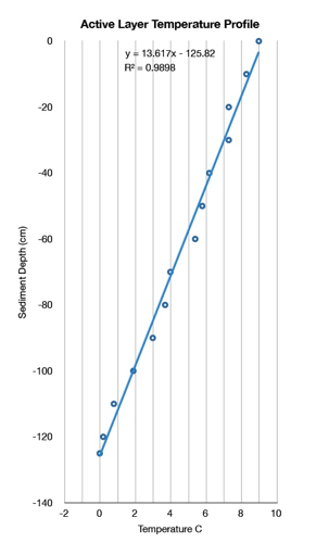 Quick graph of our ground temperature profile.