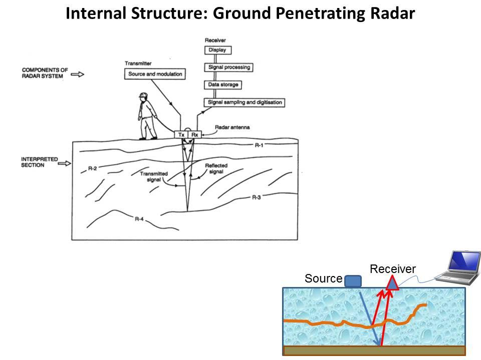 Diagram of Ground Penetrating Radar basics.