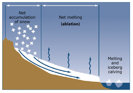 Mass Balance in glaciers