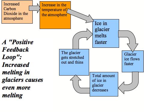 Glacial melt feedback loop