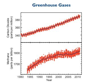 Greenhouse gas graphs from NOAA