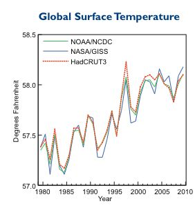 Temperature graph from NOAA