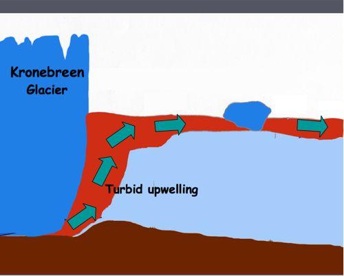 Upwelling plume diagram