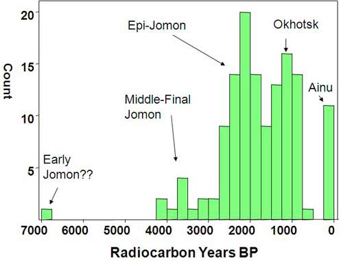 Radiocarbon dating range