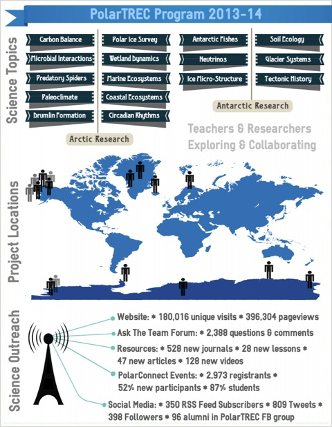 2013-2014 Infographic about PolarTREC