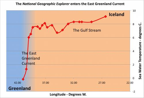 East Greenland Current Convergence