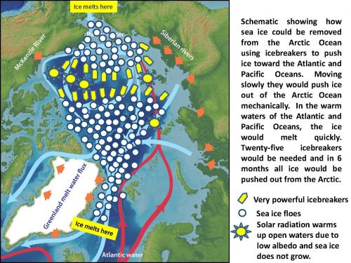 Schematic showing how sea ice could be removed from the Arctic Ocean