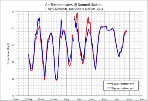 Graph of Air Temperature at Summit Station, Greenland