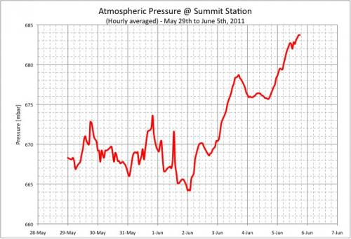 Graph of Atmospheric Pressure at Summit Station, Greenland
