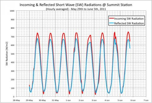 Incoming and Shortwave Reflected Radiation at Summit Station, Greenland