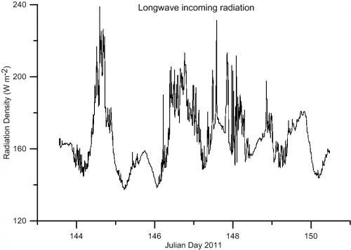 Longwave Incoming Radiation measured in watts per square meter