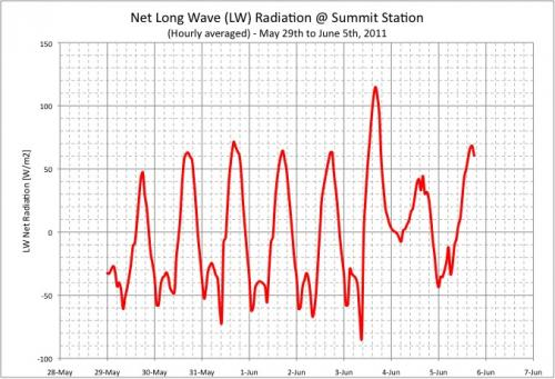 Graph of Net Longwave Radiation at Summit Station, Greenland