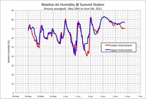 Graph of Relative Humidity at Summit Station, Greenland