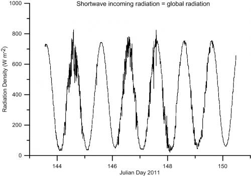 Shortwave Incoming Radiation - Global Radiation in watts per square meter