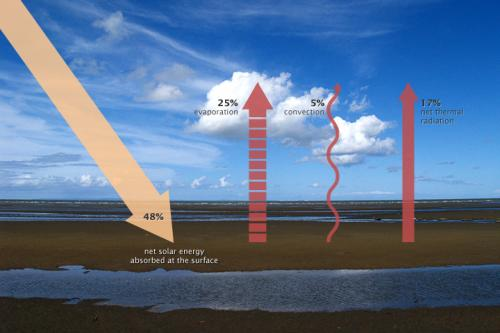 Earth's Heat Balance