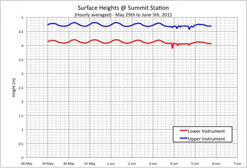 Graph of Surface Height at Summit Station, Greenland.