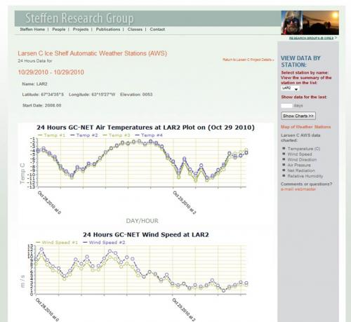 Final AWS Data Output - Web Display