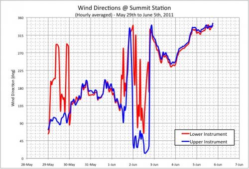 Graph of Wind Direction on AWS at Summit Station, Greenland