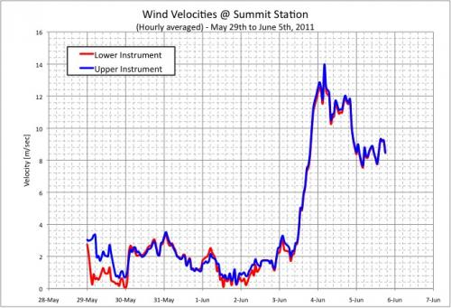 Graph of Wind Velocity on AWS at Summit Station, Greenland
