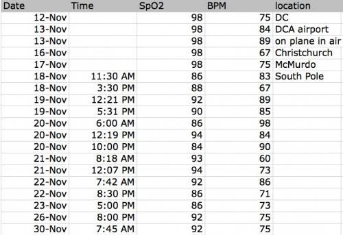 29 november 2010 oxygen saturation data polartrec