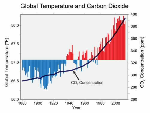 CO2 and temp correlation