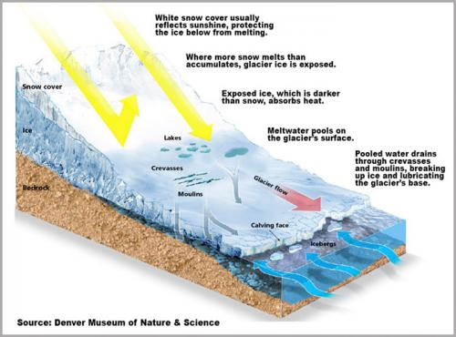 How glaciers form
