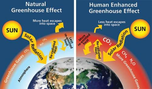 7 august 2011 so why should you care about the study of glaciers greenhouse effect ccuart