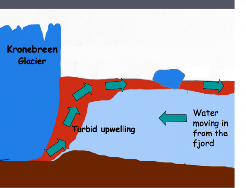 Model of upwelling plume