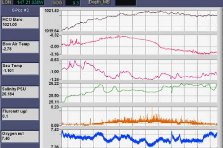 Water Monitoring System Readout