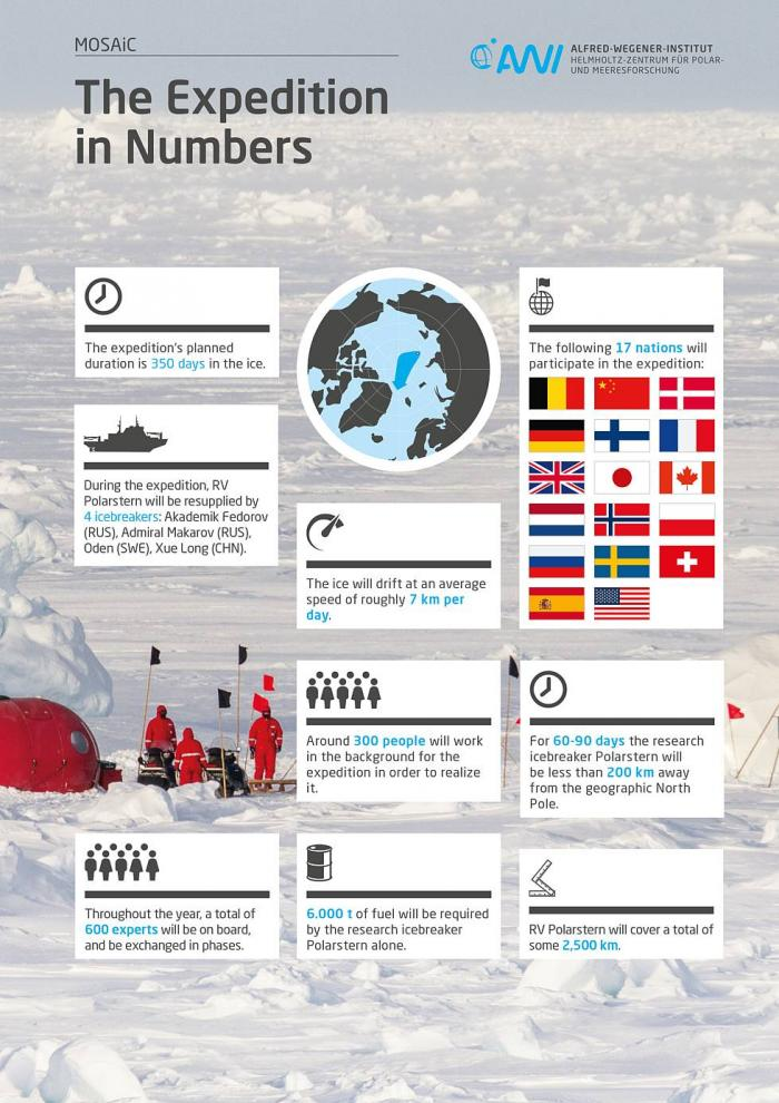Expedition by the numbers (from MOSAiC website).