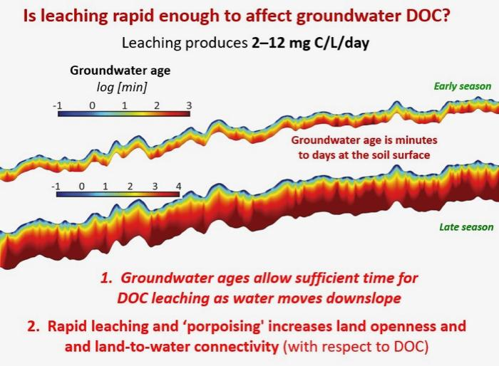 Flow Modeling of Water on Tundra Hillslopes