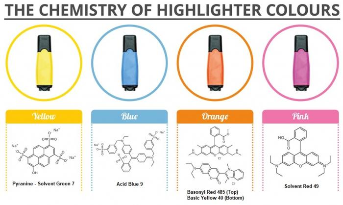 Highlighter pigments