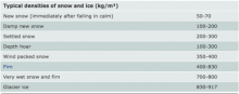 Chart from the National Snow and Ice Data Center (NSIDC) showing the densities of various types of snow.