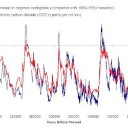 CO2 for the past 400,000 years