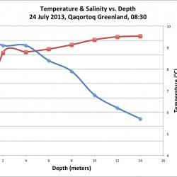 Water Temperatue & Salinity vs. Depth, Qaqortoq, SW Greenland, 24 July 2013