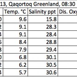 Qaqortoq water Temperature, Salinity, and Dissolved Oxygen Data