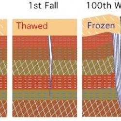 Ice Wedge Formation