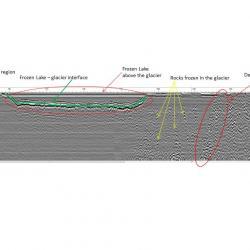 Interpreted Ground Penetrating Radar image.