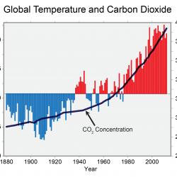 CO2 and temp correlation