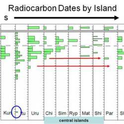 Dates by Island